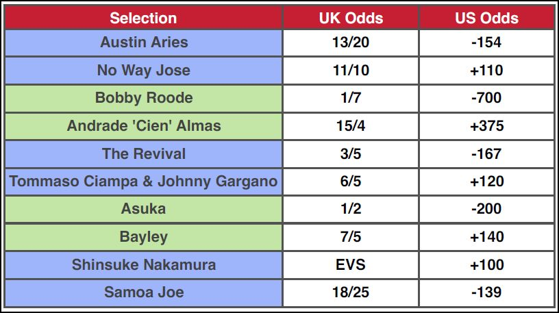 Betting Odds For NXT TakeOver: Brooklyn II