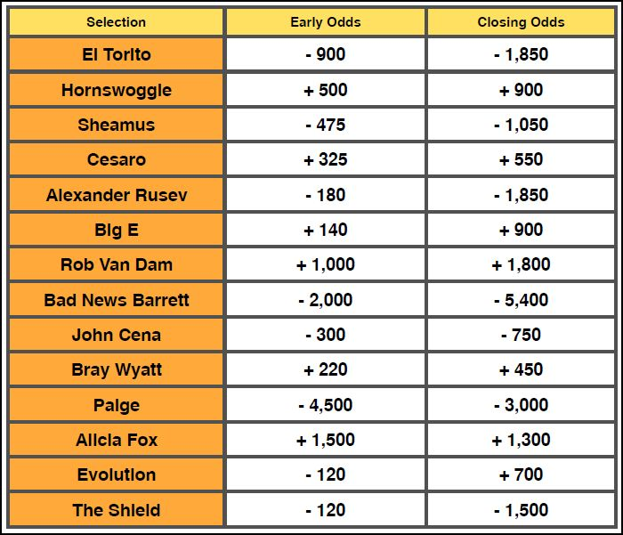 WWE Payback 2014 Betting Odds