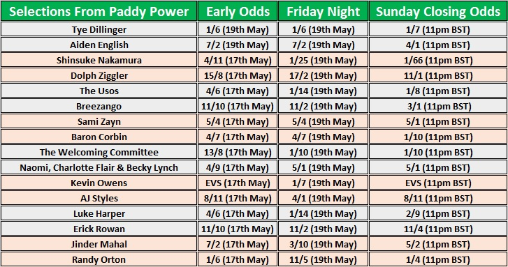 Paddy Power's Early & Closing Betting Odds For WWE Backlash 2017