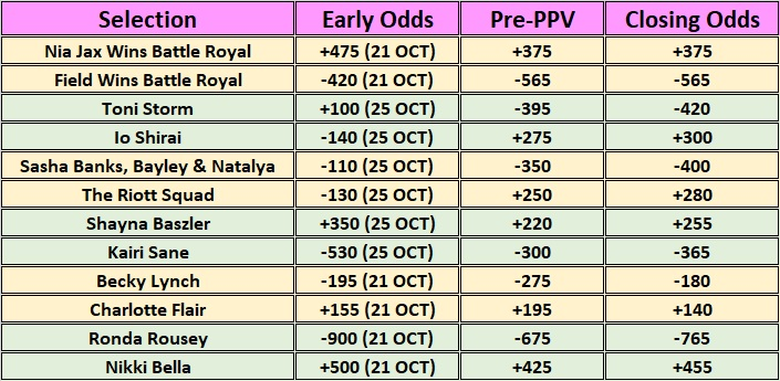Early and Closing Betting Odds For WWE Evolution (2018)