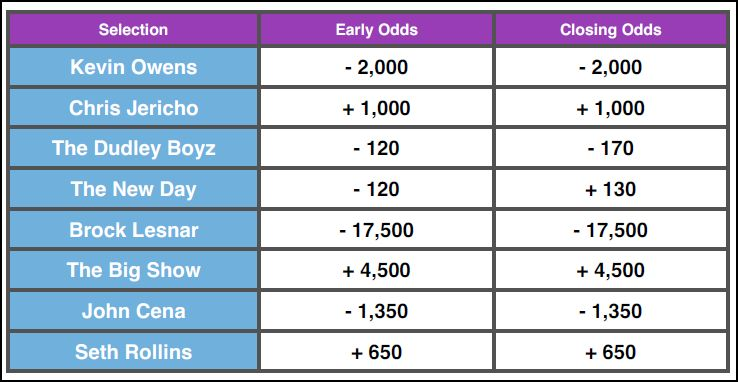 Early & Closing WWE Live From MSG 2015 Betting Odds