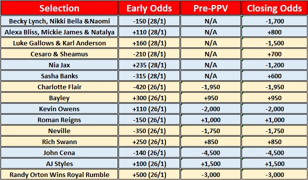 Early & Closing Betting Odds For The 2017 WWE Royal Rumble