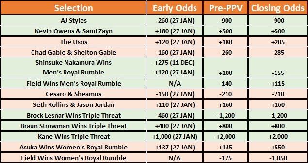 Early & Closing Betting Odds For WWE Royal Rumble 2018